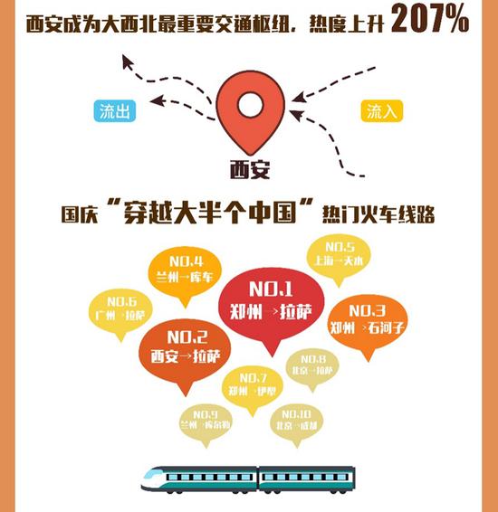 """西安成国庆""""大西北""""最火交通中转枢纽。"""