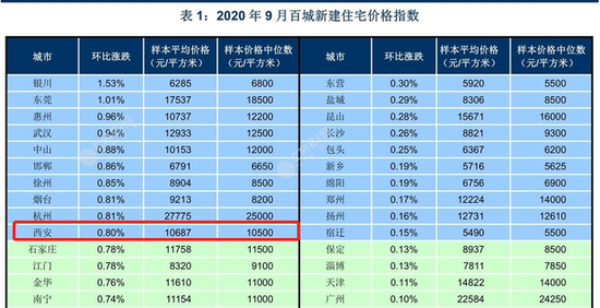 9月百城76个城市新房价格上涨 西安二手房均价为14886元/㎡
