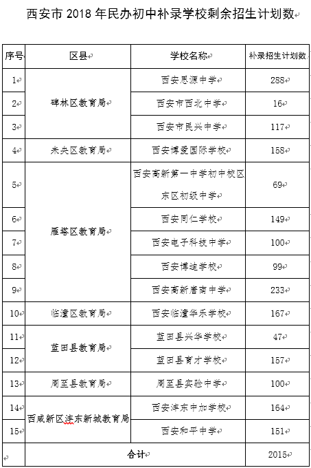 西安市2018年民办初中补录学校剩余招生计划数