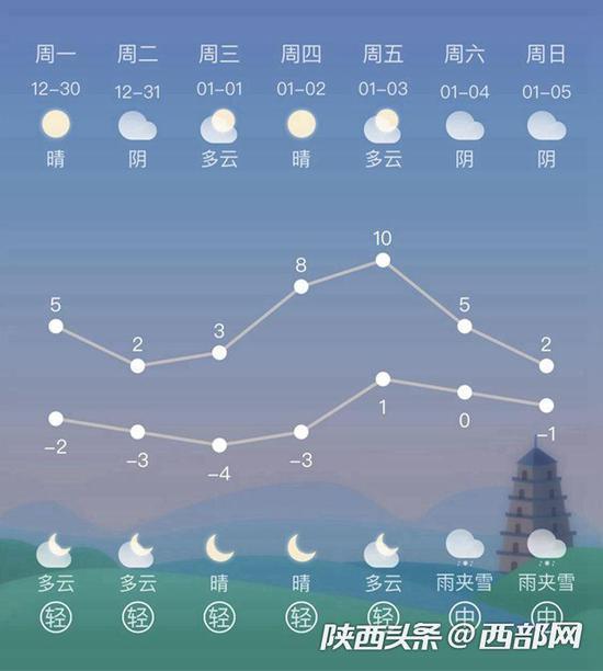 西安周末有望迎来大量级降雪天气。