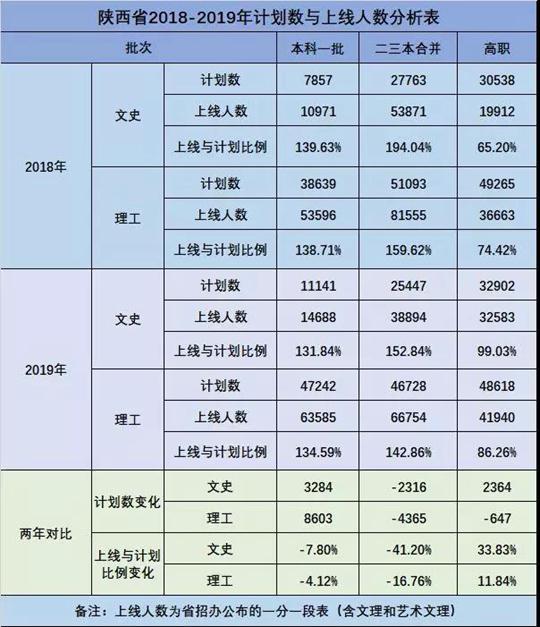 陕西国际商贸学院2019年二本志愿填报咨询指南