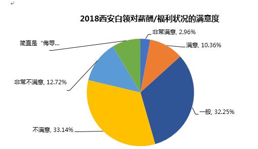 近4成西安白领在2018年有跳槽经历