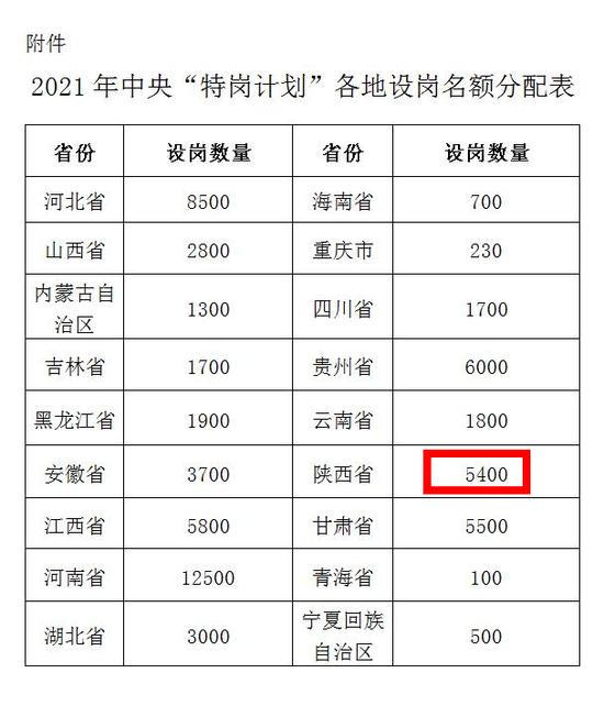 定了!2021年陜西特崗教師計劃招聘5400人