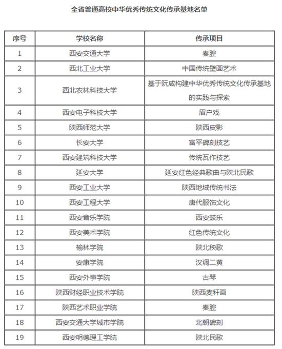 19所高校成为陕西高校中华优秀传