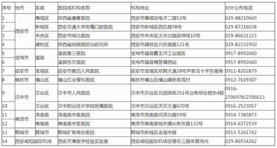 陕西省新冠病毒核酸检测机构名单(第26批)公布