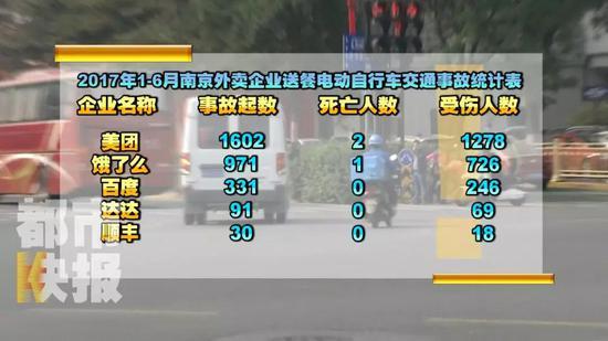 无独有偶,上海市公安局交通警察总队统计数据显示: