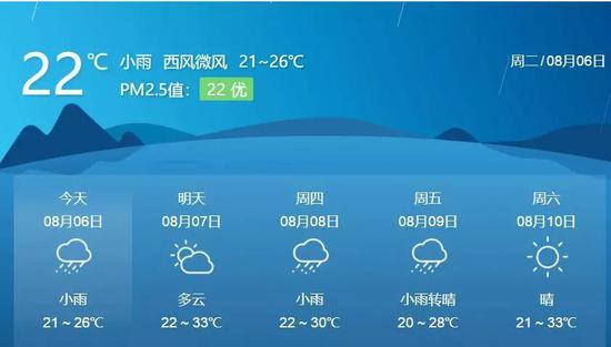 今天白天:阴天有小到中雨,南部山区局地大雨。