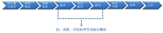 西咸新区泾河新城产业承接及供应链服务公司2018年工作人员招