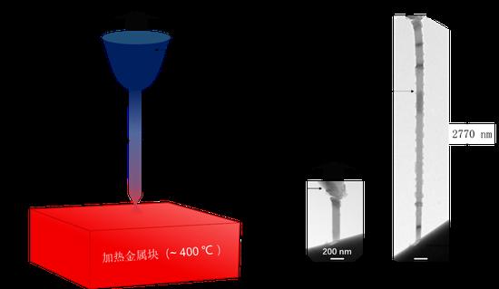 西安交大科研人员利用热迁移从固态块体材料中制备出单晶金属纳米线