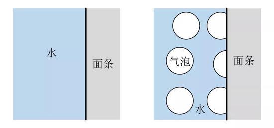 """煮面过程中热交换介质示意图来源:公众号""""亚辉"""""""