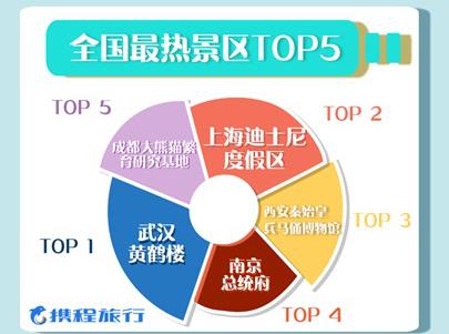国庆交通、景区预订热潮全面爆棚 兵马俑上榜最热景区top5