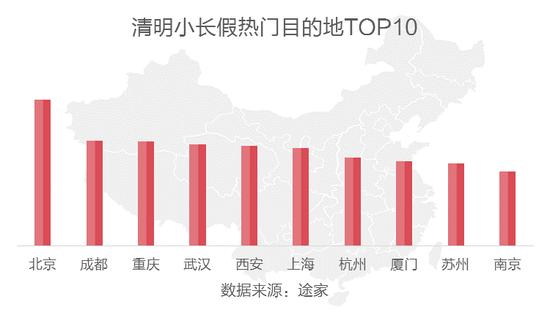 清明小长假热门目的地TOP10柱形图比较。(数据来源:途家)