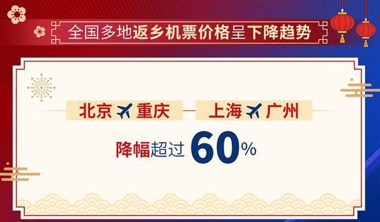 2021春运开启:多地返乡机票价格呈下降趋势