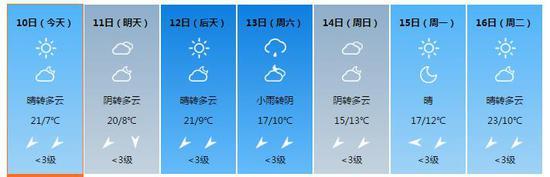 陕西省气象局发布霜冻蓝色预警,陕北最低气温基本都在0℃以下。