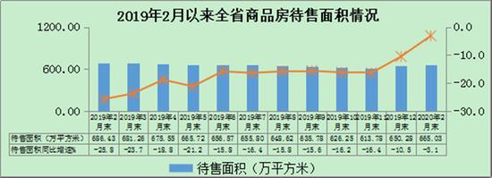 2月份以来陕西省商品房销售面积情况。(图片来源 陕西省统计局官网)
