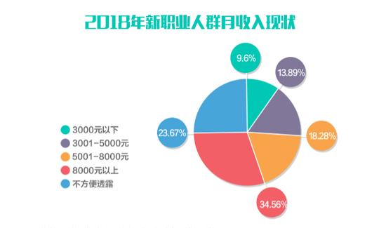 2018年新职业人群月收入现状。