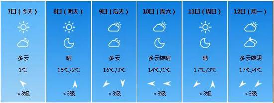 (西安未来几日天气)