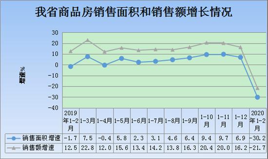 陕西省商品房销售面积和销售额增长情况。(图片来源 陕西省统计局官网)