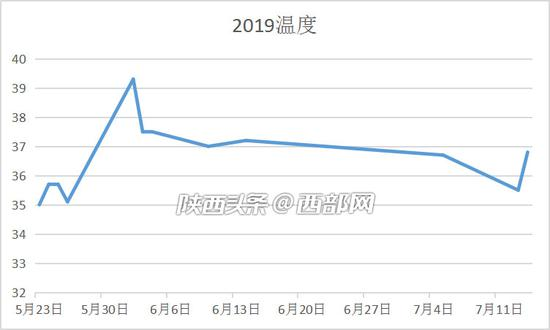 2019年夏天35℃以上天数。