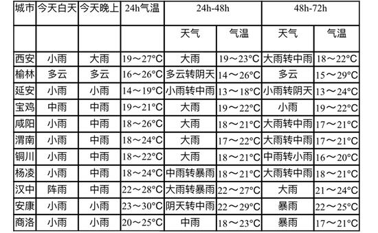 陕西主要城市天气预报