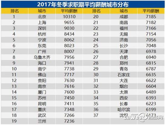 2017年冬季求职平均薪酬城市分布。