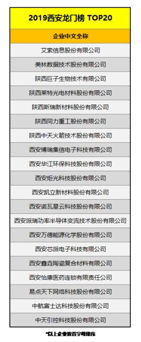 西安龙门榜TOP20榜单