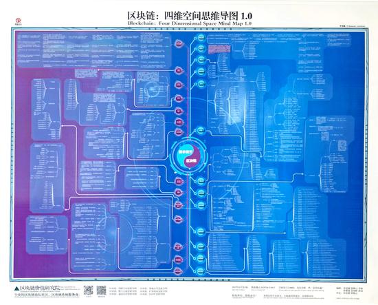 西安泰展资本全国首发巨幅思维导图 一张图说明白区块链和数字
