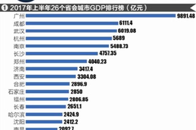 上半年省会城市GDP排行榜:西安名义经济增速最快