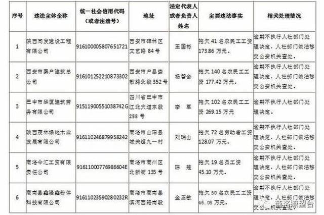 商洛曝光6家违法单位 拖欠员工工资超900多万