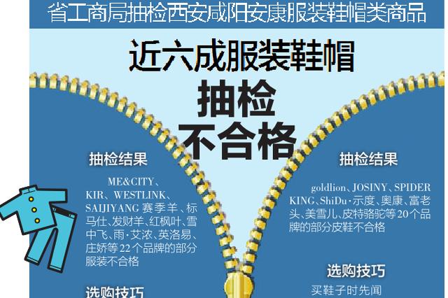 陕工商局抽检服装鞋帽类商品 近六成服装鞋帽不合格