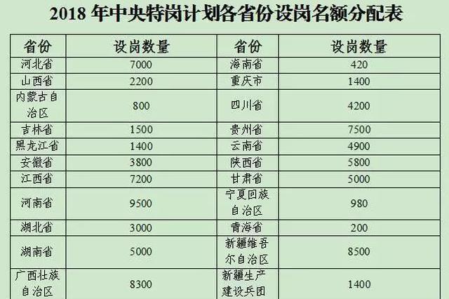 2018全国计划聘特岗教师9万名 陕西占额5800名