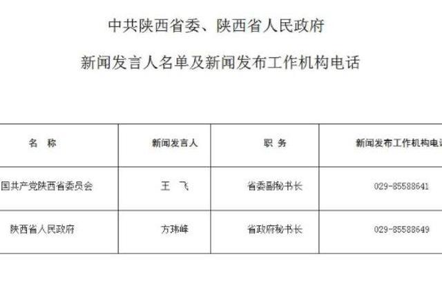 陕西省新闻发言人名单及工作机构电话公布