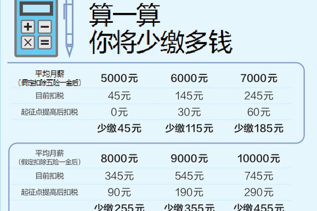 个税起征拟提至每月5000元 算一算你少缴多少钱