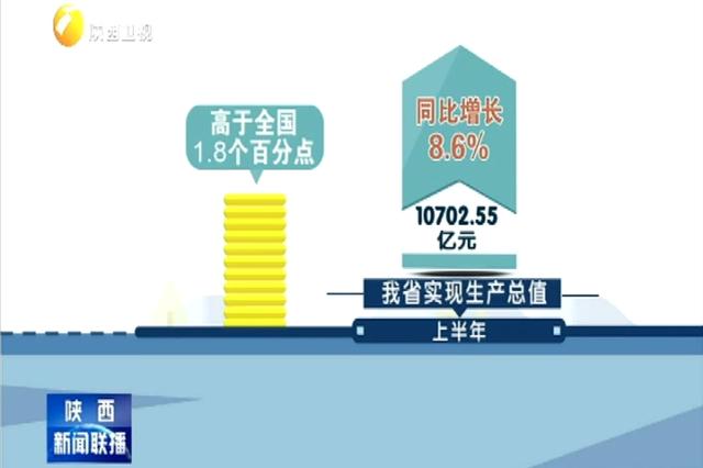 我省上半年实现生产总值10702.55亿元 经济活力不断增强