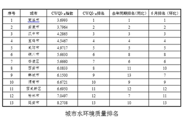 陕西7月城市水环境质量排名出炉 商洛最好延安最差