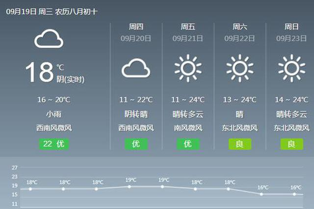 陕阴雨天将持续到20日 主要降水在19日白天到20日白天