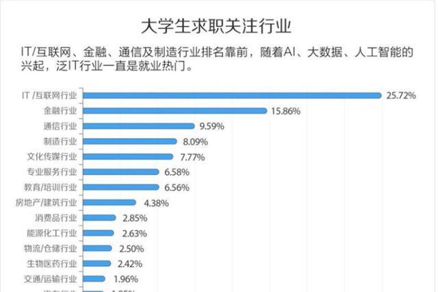 西安入选工作热门城市 应届生平均月薪期望超8000元