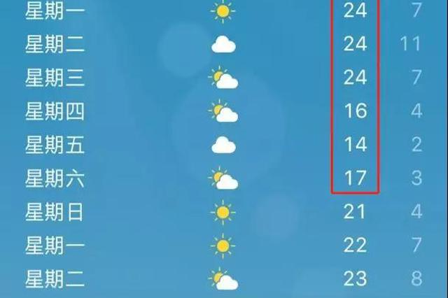 """西安将迎来""""跳崖式""""降温 好消息是4月竟能休12天"""