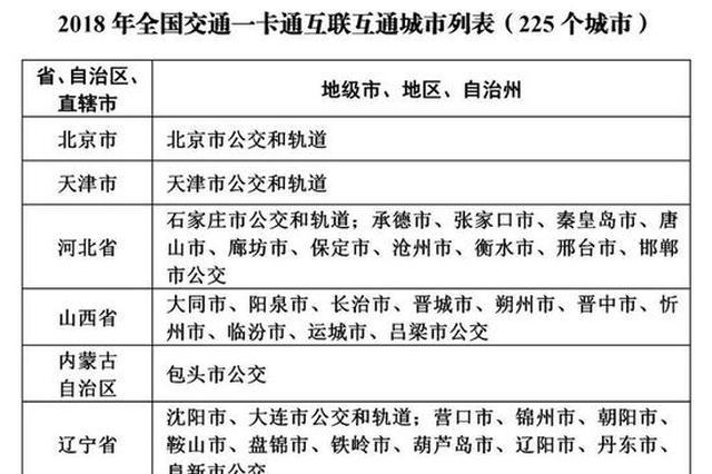 近225个城市交通一卡通可在陕西12市刷卡乘车
