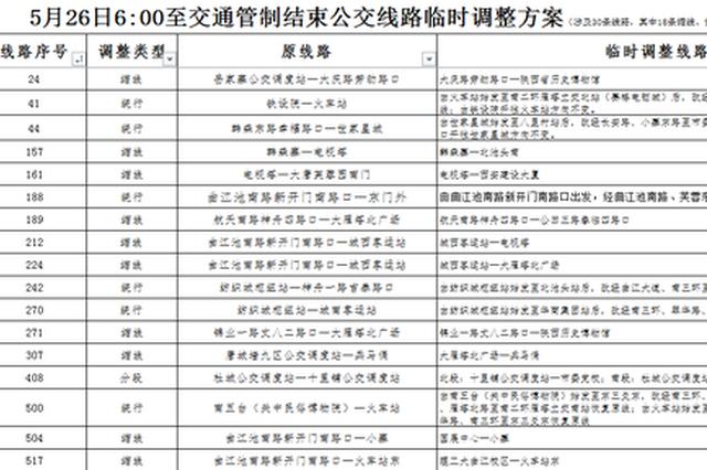 本周日西安曲江半程马拉松开赛 30条公交临时调整