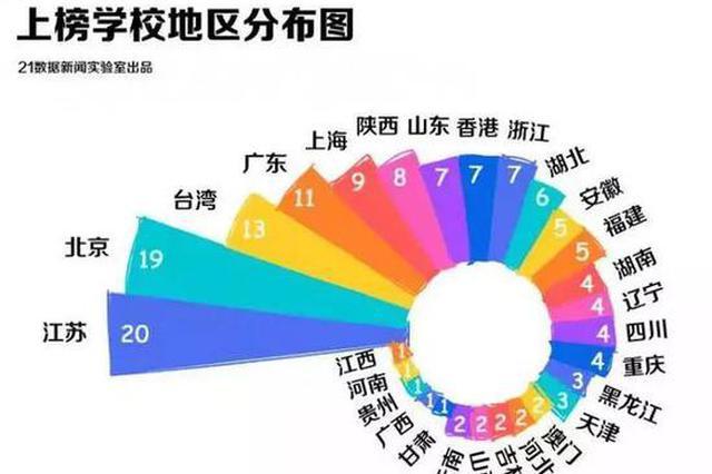 最新世界大学排名出炉:陕西8所学校上榜!有你的母校吗