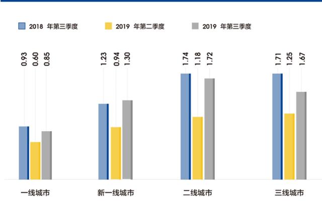 西安CIER指数上升 招聘需求人数增幅大于求职人数