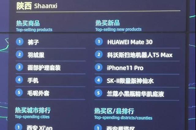"""最新数据火热出炉 双十一陕西人最爱买的竟然是""""TA"""""""