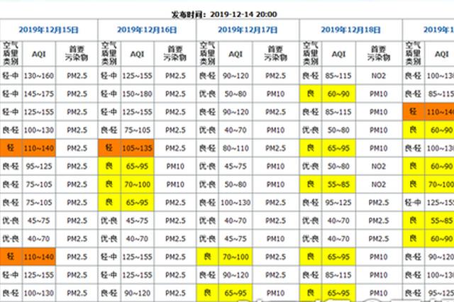 陕西省14-16日全省将迎来雨雪天气 空气质量逐渐好转