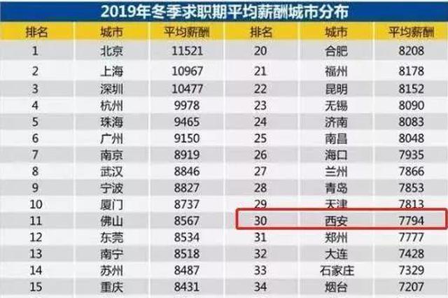 西安2019年平均月薪曝光 网友:又拖西安人民后腿了