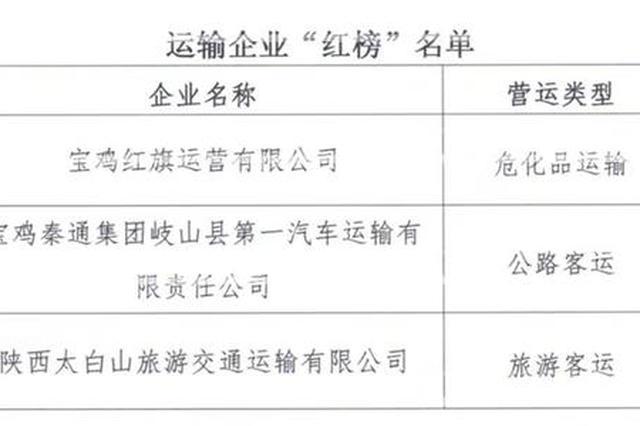 宝鸡公布运输企业交通违法红黑榜 一企业违法数量达40个