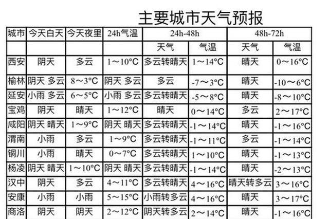 陕西关中、陕北大部将迎浮尘天气 会降温请及时添衣
