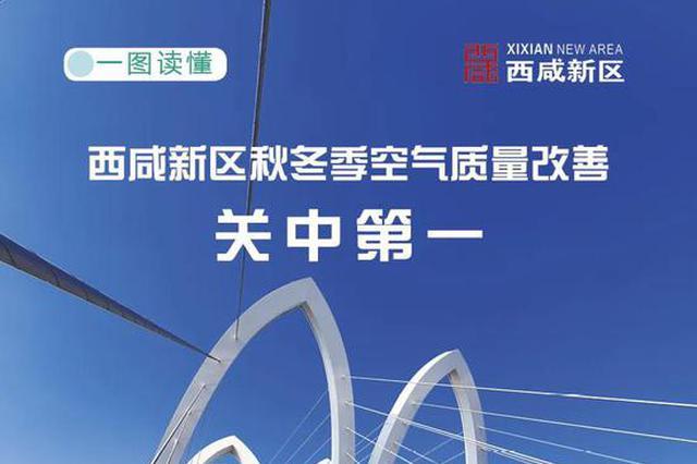 西咸新区秋冬季空气质量改善关中第一