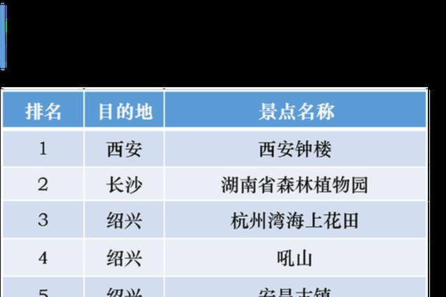 错峰出行预约旅游 清明假期西安钟楼预约人气位列榜首