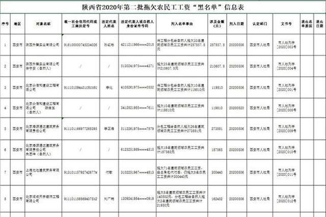 陕西公布2020年第二批重大劳动保障违法行为